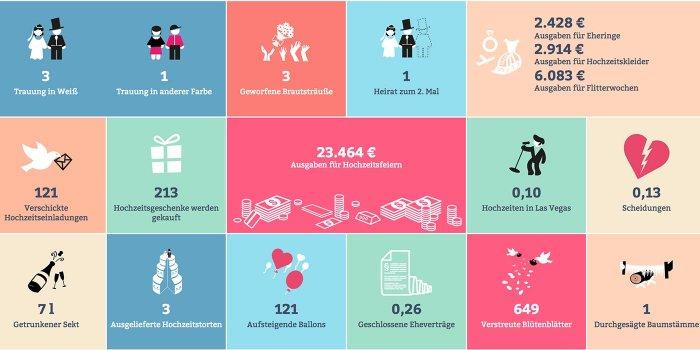 Statistik Hochzeit